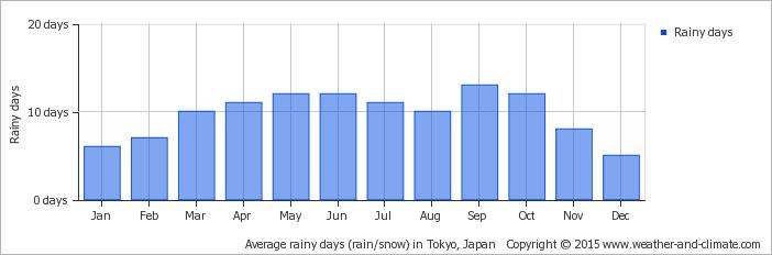 average-raindays-japan-tokyo