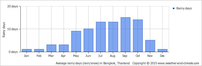 average-raindays-thailand-bangkok