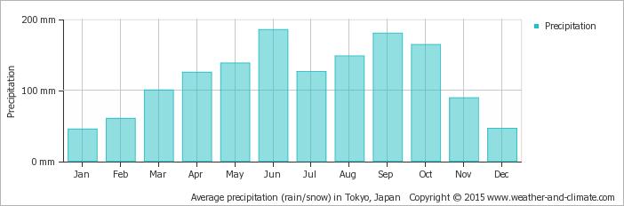 average-rainfall-japan-tokyo