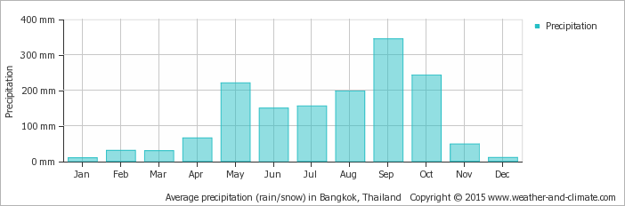average-rainfall-thailand-bangkok