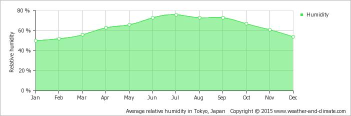 average-relative-humidity-japan-tokyo