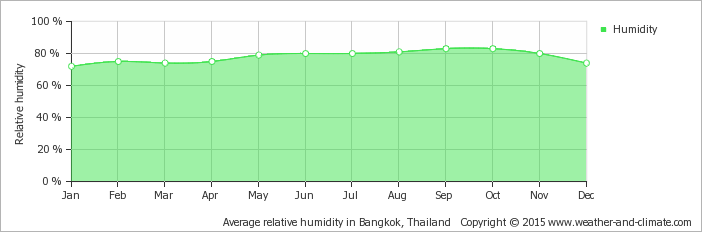 average-relative-humidity-thailand-bangkok