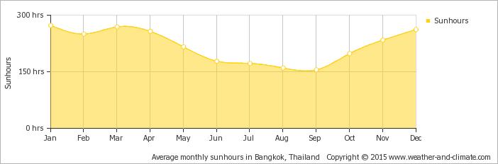 average-sunshine-thailand-bangkok