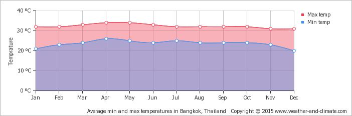 average-temperature-thailand-bangkok